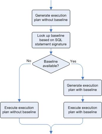 Main steps carried out during the selection of a SQL plan baseline