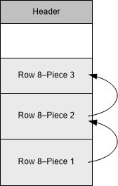 Tables with more than 255 columns might cause intra-block row chaining